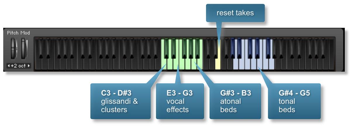 Tutti Vox Core Keyboard