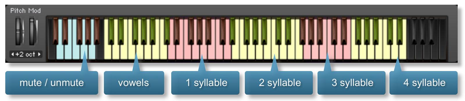 Tutti Vox Spoken keyboard
